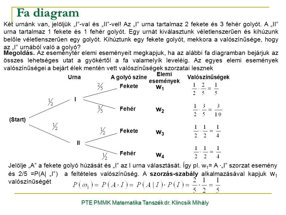 """Fa diagram PTE PMMK Matematika Tanszék dr. Klincsik Mihály Két urnánk van, jelöljük """"I""""-val és """"II""""-vel! Az """"I"""" urna tartalmaz 2 fekete és 3 fehér gol"""