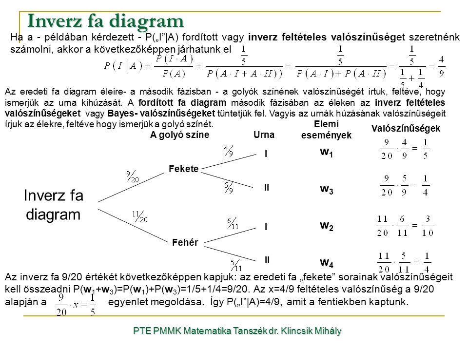 Inverz fa diagram PTE PMMK Matematika Tanszék dr. Klincsik Mihály I II Fekete Fehér w1w1 UrnaA golyó színe Elemi események Valószínűségek Ha a - példá