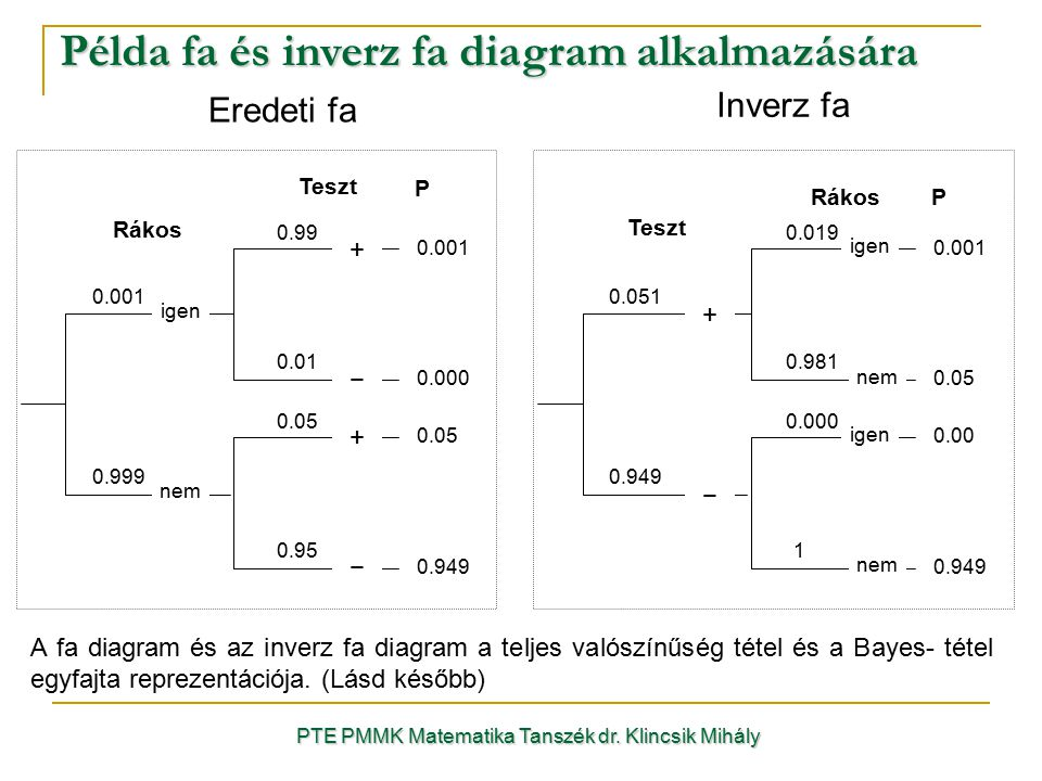 PTE PMMK Matematika Tanszék dr. Klincsik Mihály Példa fa és inverz fa diagram alkalmazására Eredeti fa 0.001 0.999 Rákos igen nem Teszt 0.99 + 0.01 −