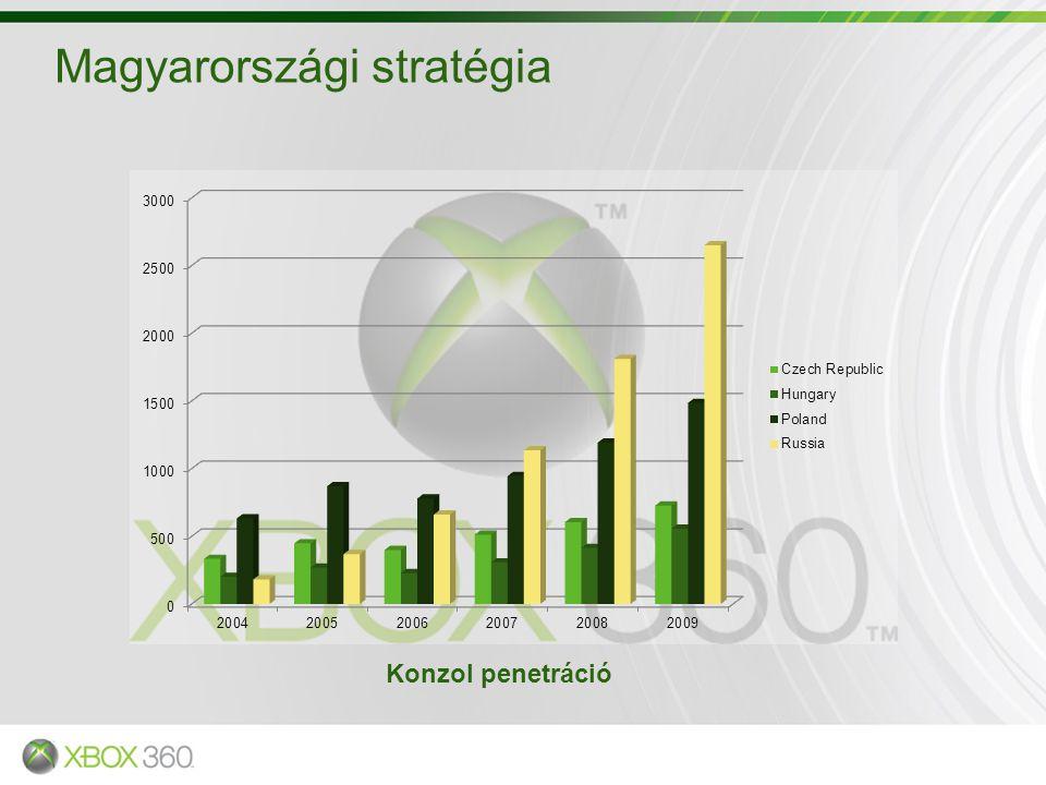 Magyarországi stratégia Konzol penetráció