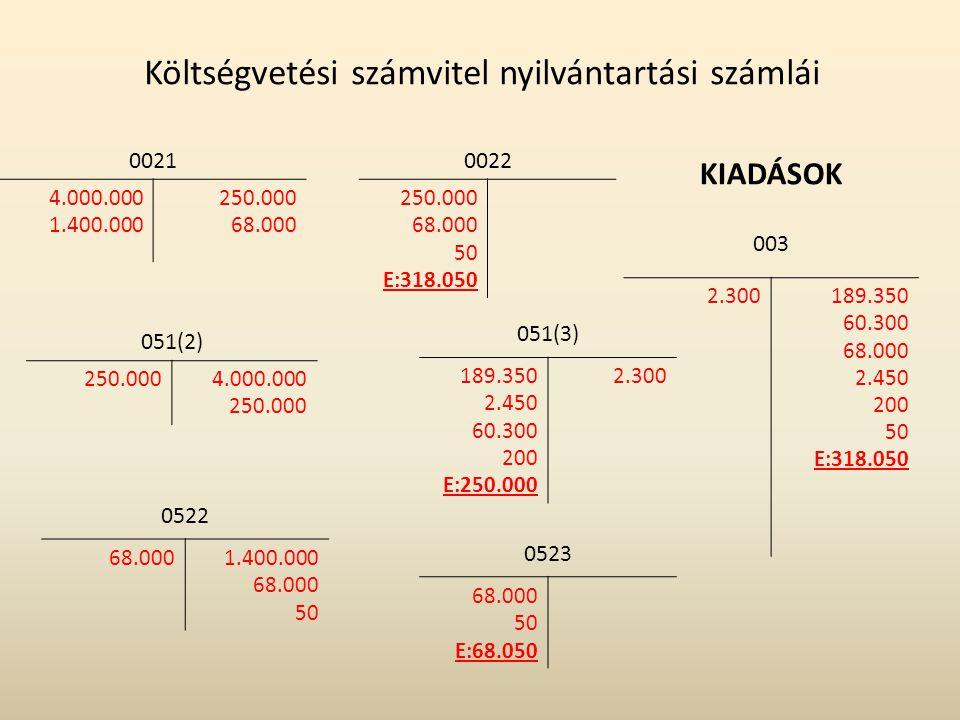 Költségvetési számvitel nyilvántartási számlái 0522 68.0001.400.000 68.000 50 0022 250.000 68.000 50 E:318.050 003 2.300189.350 60.300 68.000 2.450 20
