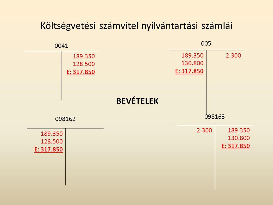 Költségvetési számvitel nyilvántartási számlái 0041 189.350 128.500 E: 317.850 098162 189.350 128.500 E: 317.850 BEVÉTELEK 005 189.350 130.800 E: 317.