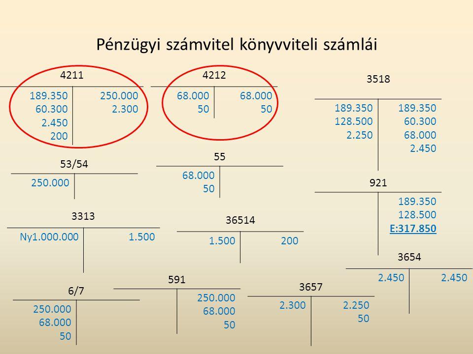 Pénzügyi számvitel könyvviteli számlái 55 68.000 50 4212 68.000 50 68.000 50 6/7 250.000 68.000 50 591 250.000 68.000 50 3313 Ny1.000.0001.500 4211 18
