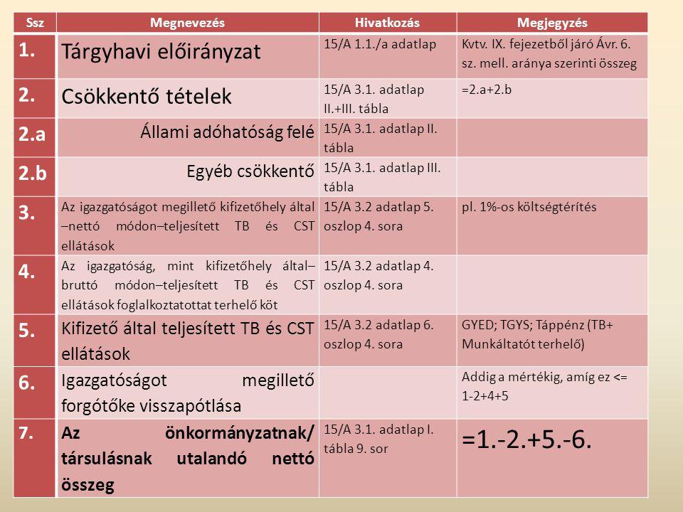 SszMegnevezésHivatkozásMegjegyzés 1. Tárgyhavi előirányzat 15/A 1.1./a adatlap Kvtv. IX. fejezetből járó Ávr. 6. sz. mell. aránya szerinti összeg 2. C