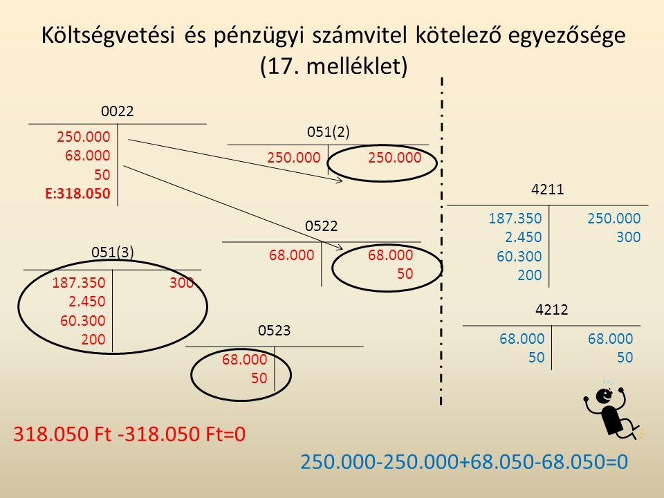 4211 187.350 2.450 60.300 200 250.000 300 Költségvetési és pénzügyi számvitel kötelező egyezősége (17. melléklet) 0022 250.000 68.000 50 E:318.050 051