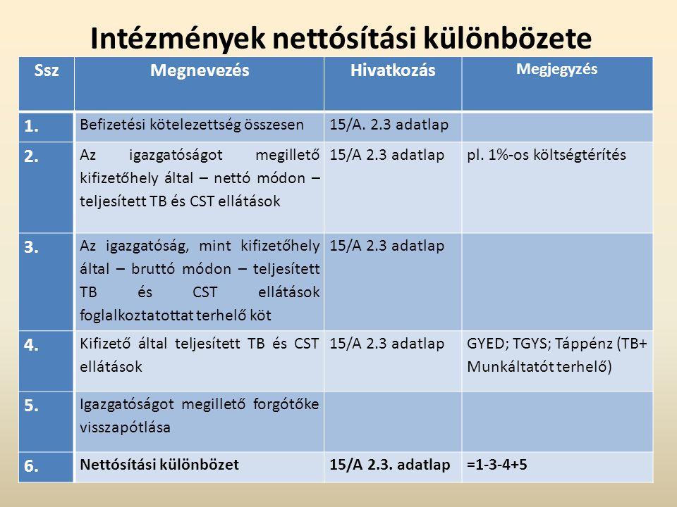 SszMegnevezésHivatkozás Megjegyzés 1. Befizetési kötelezettség összesen15/A. 2.3 adatlap 2. Az igazgatóságot megillető kifizetőhely által – nettó módo
