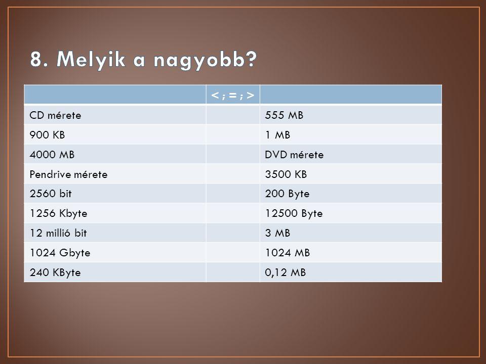 CD mérete555 MB 900 KB1 MB 4000 MBDVD mérete Pendrive mérete3500 KB 2560 bit200 Byte 1256 Kbyte12500 Byte 12 millió bit3 MB 1024 Gbyte1024 MB 240 KByt
