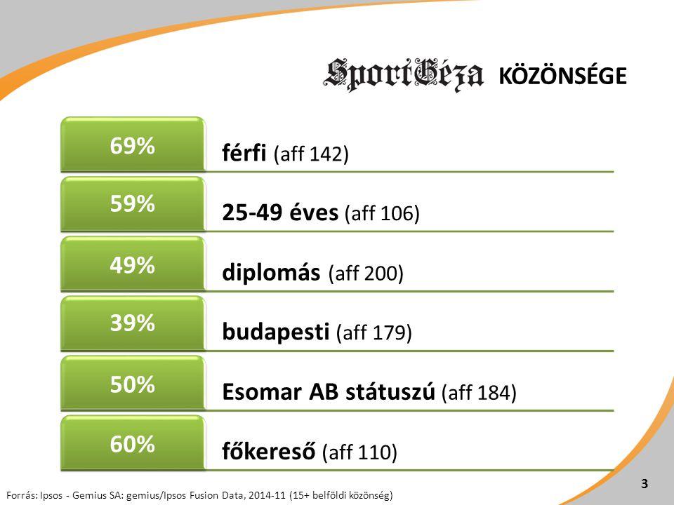 KÖZÖNSÉGE 3 Forrás: Ipsos - Gemius SA: gemius/Ipsos Fusion Data, 2014-11 (15+ belföldi közönség) férfi (aff 142) 69% 25-49 éves (aff 106) 59% diplomás (aff 200) 49% budapesti (aff 179) 39% Esomar AB státuszú (aff 184) 50% főkereső (aff 110) 60%