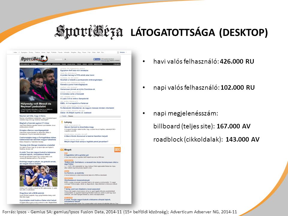 LÁTOGATOTTSÁGA (DESKTOP) havi valós felhasználó: 426.000 RU napi valós felhasználó: 102.000 RU napi megjelenésszám: billboard (teljes site): 167.000 AV roadblock (cikkoldalak): 143.000 AV Forrás: Ipsos - Gemius SA: gemius/Ipsos Fusion Data, 2014-11 (15+ belföldi közönség); Adverticum Adserver NG, 2014-11