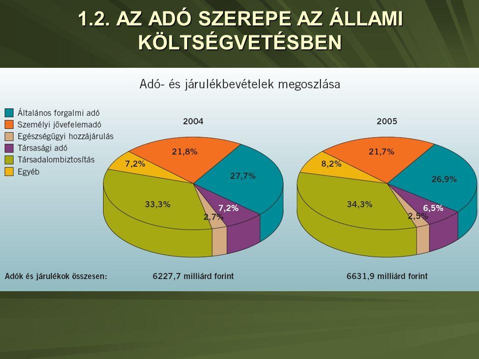 ART/3) Az adóhivatali ellenőrzés 2007.
