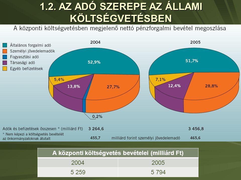 A központi költségvetés bevételei (milliárd Ft) 20042005 5 2595 794