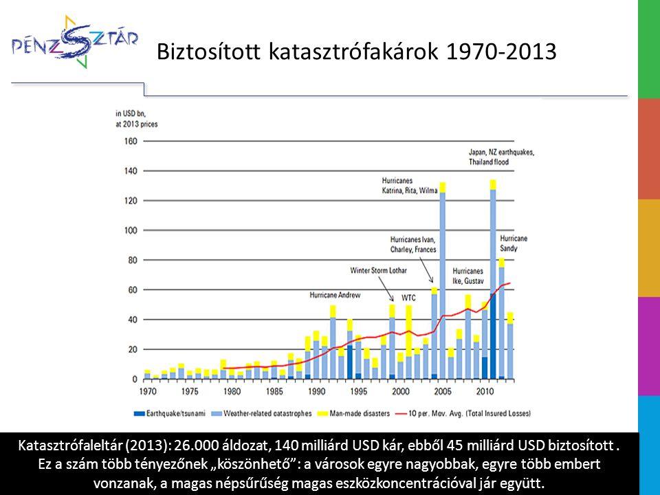 Biztosított katasztrófakárok 1970-2013 Katasztrófaleltár (2013): 26.000 áldozat, 140 milliárd USD kár, ebből 45 milliárd USD biztosított.