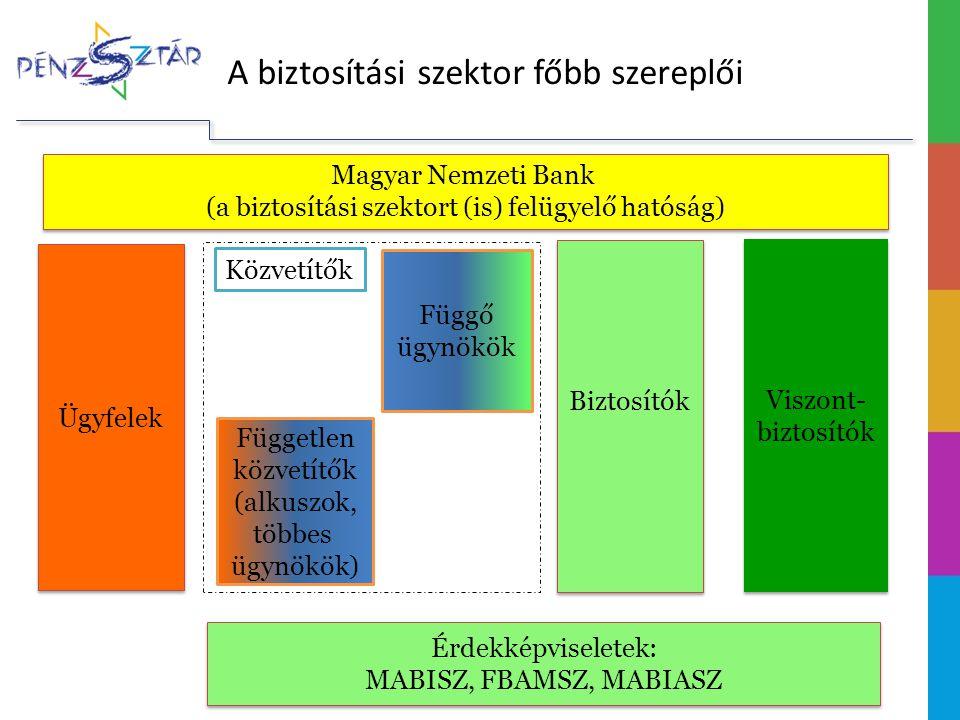 A biztosítási szektor főbb szereplői Biztosítók Viszont- biztosítók Ügyfelek Függő ügynökök Független közvetítők (alkuszok, többes ügynökök) Magyar Nemzeti Bank (a biztosítási szektort (is) felügyelő hatóság) Érdekképviseletek: MABISZ, FBAMSZ, MABIASZ Érdekképviseletek: MABISZ, FBAMSZ, MABIASZ Közvetítők