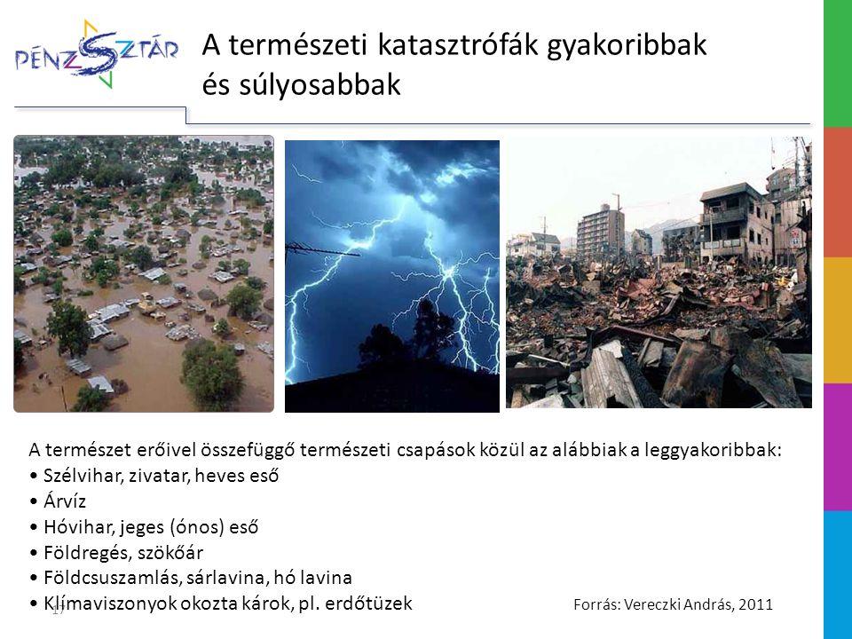 17 A természeti katasztrófák gyakoribbak és súlyosabbak A természet erőivel összefüggő természeti csapások közül az alábbiak a leggyakoribbak: Szélvihar, zivatar, heves eső Árvíz Hóvihar, jeges (ónos) eső Földregés, szökőár Földcsuszamlás, sárlavina, hó lavina Klímaviszonyok okozta károk, pl.