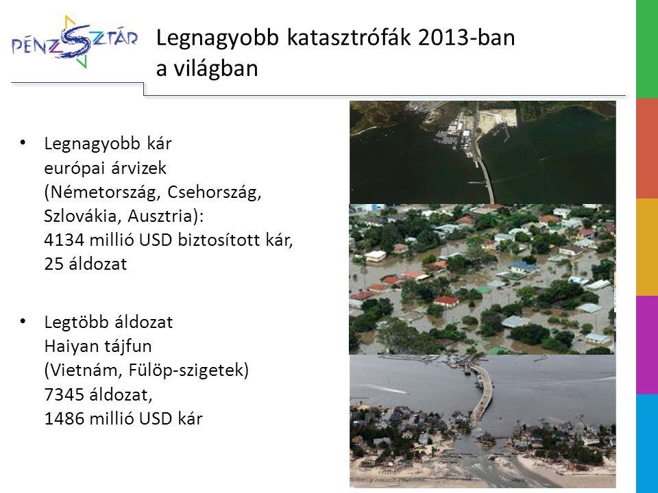 Legnagyobb katasztrófák 2013-ban a világban Legnagyobb kár európai árvizek (Németország, Csehország, Szlovákia, Ausztria): 4134 millió USD biztosított kár, 25 áldozat Legtöbb áldozat Haiyan tájfun (Vietnám, Fülöp-szigetek) 7345 áldozat, 1486 millió USD kár
