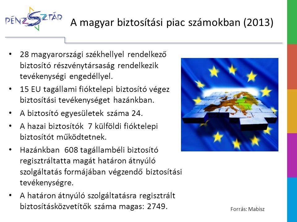 28 magyarországi székhellyel rendelkező biztosító részvénytársaság rendelkezik tevékenységi engedéllyel.