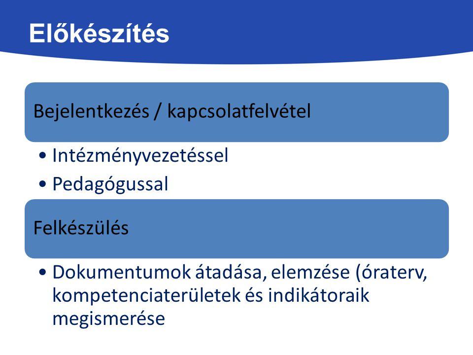 Előkészítés Bejelentkezés / kapcsolatfelvétel Intézményvezetéssel Pedagógussal Felkészülés Dokumentumok átadása, elemzése (óraterv, kompetenciaterület