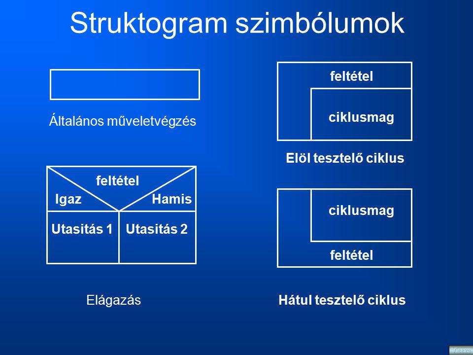 Struktogram szimbólumok Általános műveletvégzés feltétel IgazHamis Utasitás 1Utasitás 2 Elágazás feltétel ciklusmag feltétel ciklusmag Elöl tesztelő c