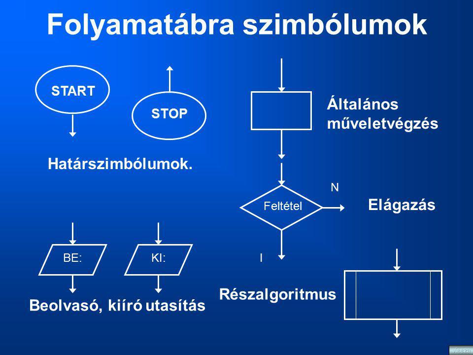 Folyamatábra szimbólumok START STOP Határszimbólumok. BE:KI: Beolvasó, kiíró utasítás Általános műveletvégzés I N Feltétel Elágazás Részalgoritmus