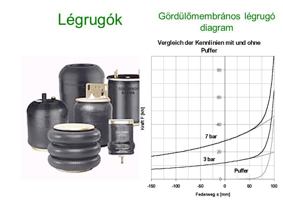 Légrugók Gördülőmembrános légrugó diagram