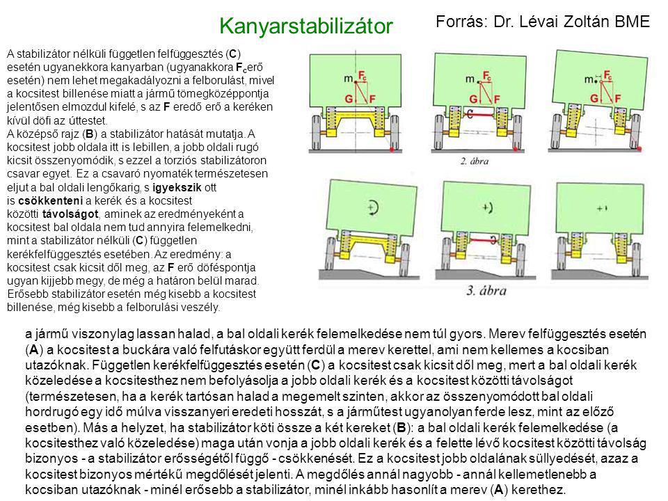 Kanyarstabilizátor A stabilizátor nélküli független felfüggesztés (C) esetén ugyanekkora kanyarban (ugyanakkora F c erő esetén) nem lehet megakadályoz