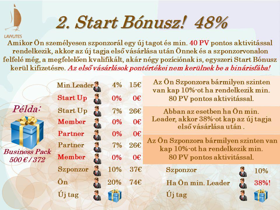 2. Start Bónusz! 48% Amikor Ön személyesen szponzorál egy új tagot és min. 40 PV pontos aktivitással rendelkezik, akkor az új tagja első vásárlása utá