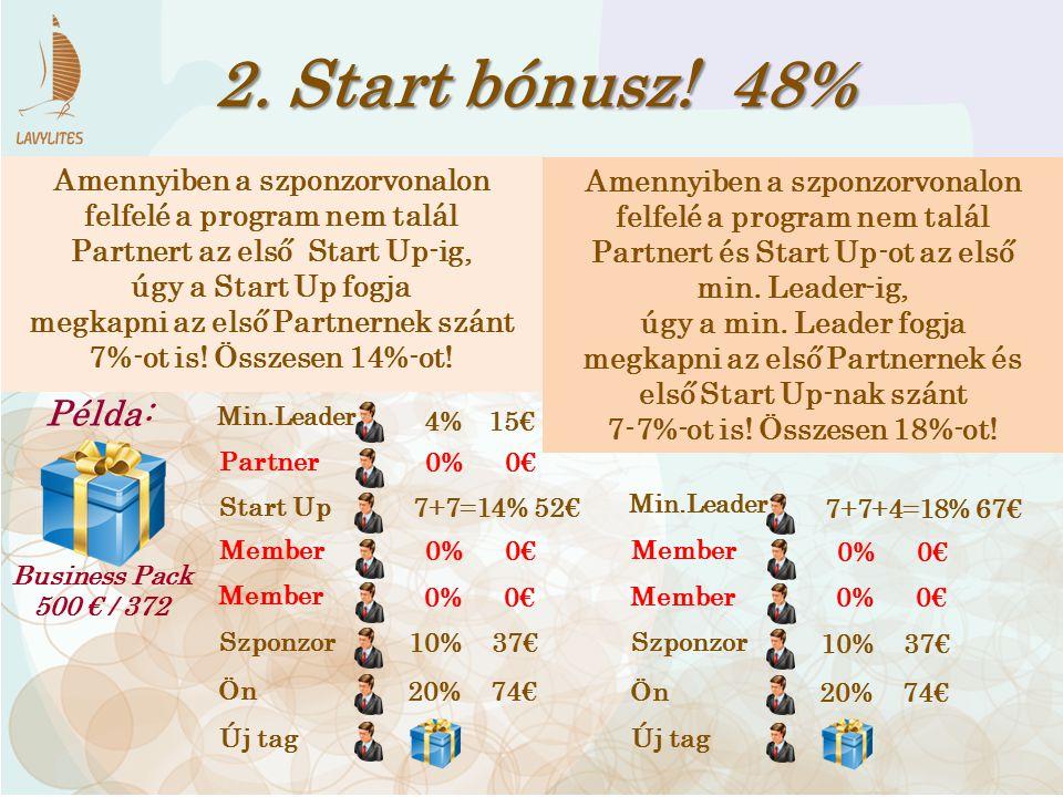 2. Start bónusz! 48% Business Pack 500 € / 372 Példa: Ön Member Szponzor Partner Min.Leader Start Up Member Amennyiben a szponzorvonalon felfelé a pro