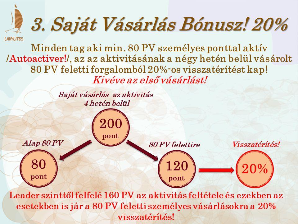 3. Saját Vásárlás Bónusz! 20% 200 pont 80 pont 120 pont 20% Alap 80 PV Saját vásárlás az aktivitás 4 hetén belül 80 PV felettire Visszatérítés! Minden