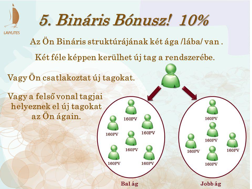 5. Bináris Bónusz! 10% Az Ön Bináris struktúrájának két ága /lába/ van. Bal ágJobb ág 160PV Két féle képpen kerülhet új tag a rendszerébe. Vagy Ön csa