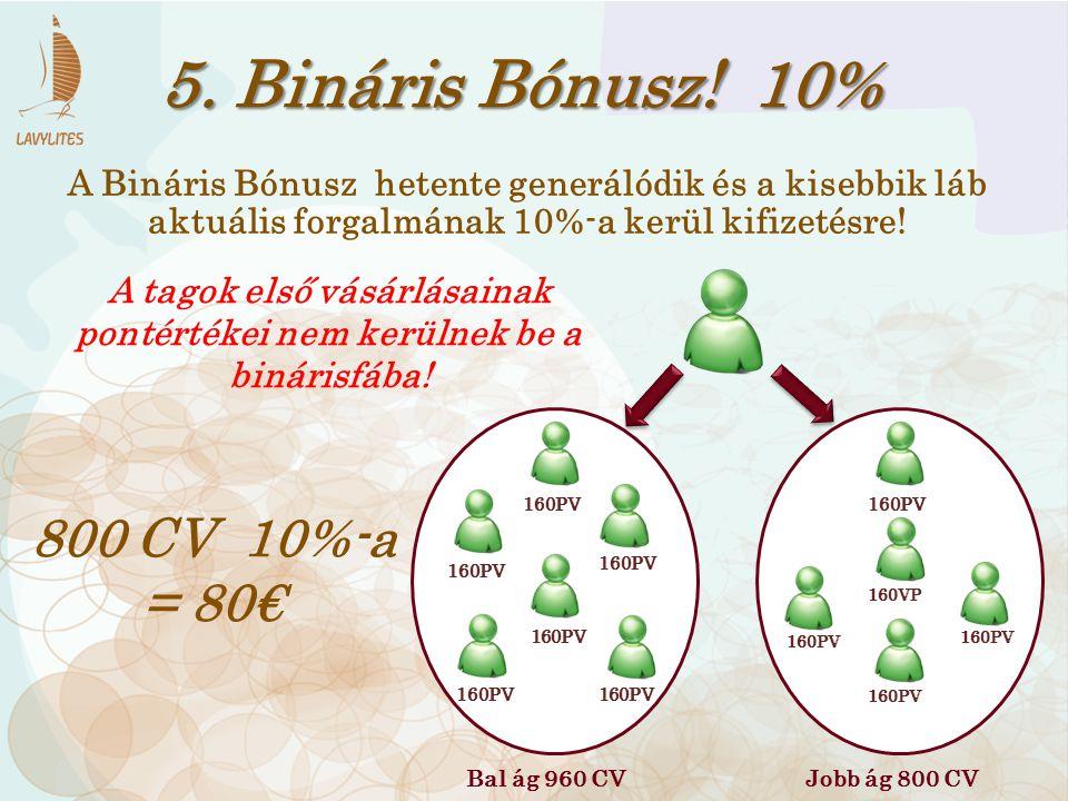 5. Bináris Bónusz! 10% Bal ág 960 CVJobb ág 800 CV 160PV 160VP 160PV A Bináris Bónusz hetente generálódik és a kisebbik láb aktuális forgalmának 10%-a