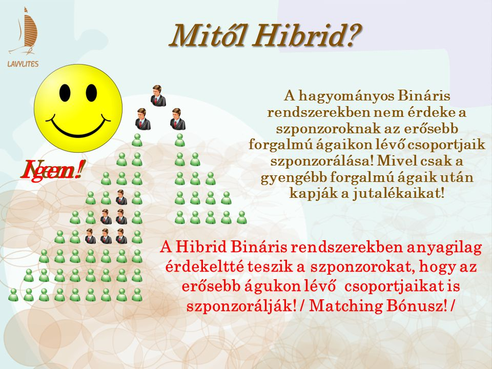 Mitől Hibrid? A hagyományos Bináris rendszerekben nem érdeke a szponzoroknak az erősebb forgalmú ágaikon lévő csoportjaik szponzorálása! Mivel csak a
