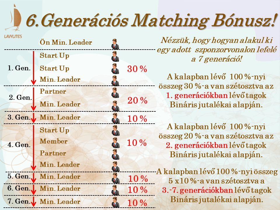 6.Generációs Matching Bónusz! Min. Leader Member Start Up Partner Min. Leader 10 % Ön Min. Leader Min. Leader Start Up Partner 30 % 1. Gen. 20 % 2. Ge