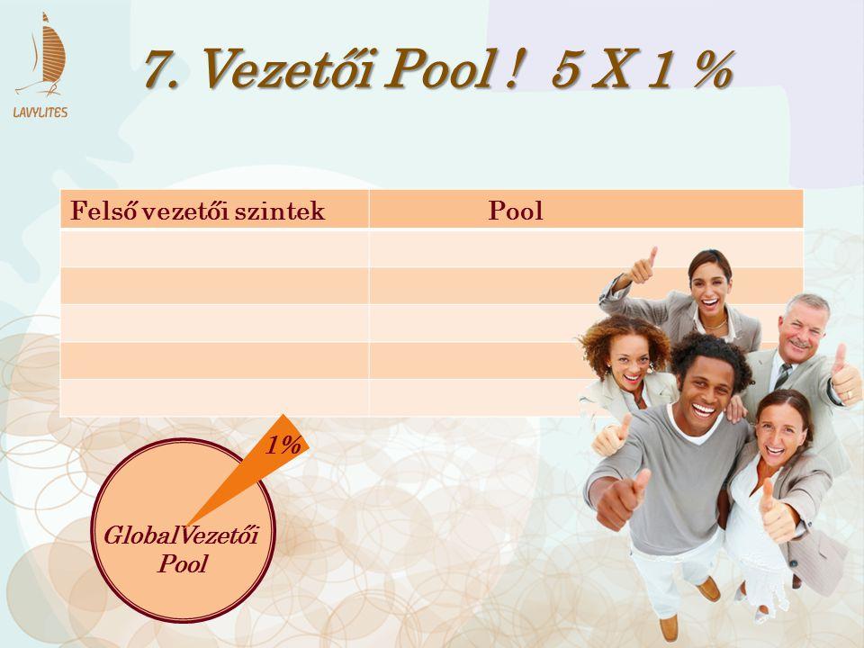 Felső vezetői szintek Pool 7. Vezetői Pool ! 5 X 1 % GlobalVezetői Pool 1%