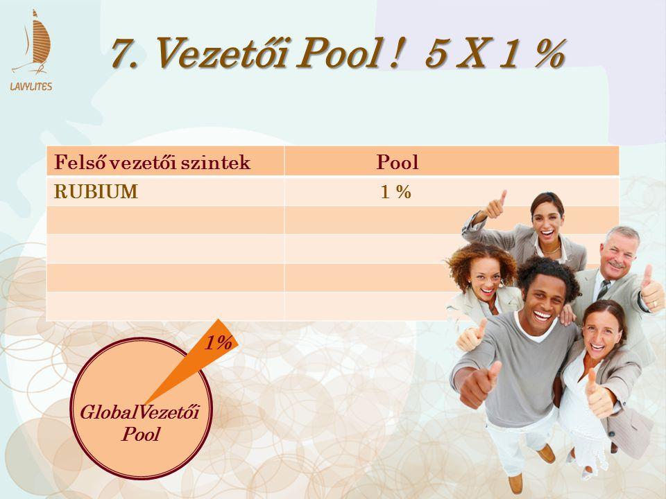 Felső vezetői szintek Pool RUBIUM 1 % 7. Vezetői Pool ! 5 X 1 % 1% GlobalVezetői Pool