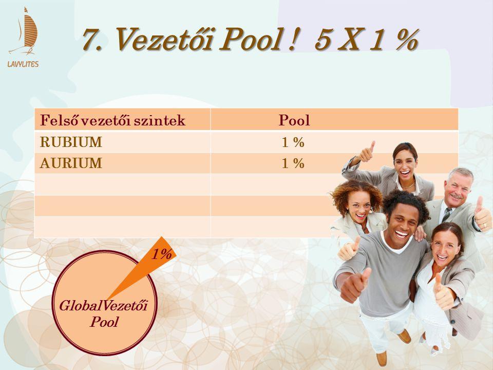 Felső vezetői szintek Pool RUBIUM 1 % AURIUM 1 % 7. Vezetői Pool ! 5 X 1 % 1% GlobalVezetői Pool