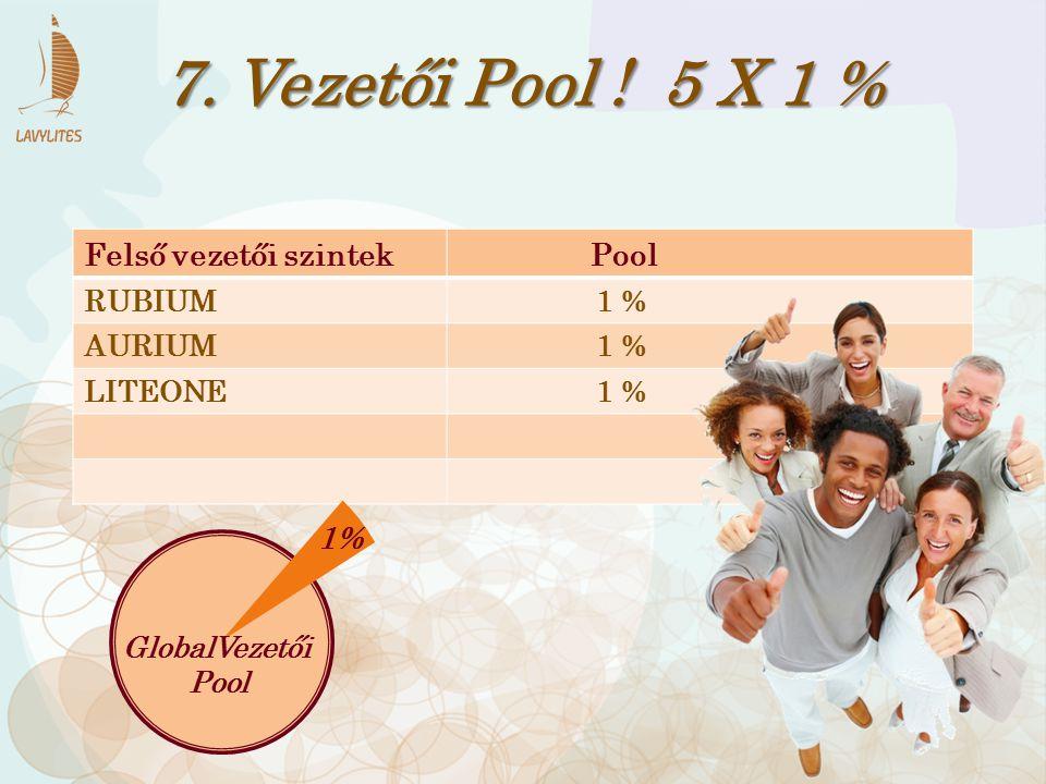 Felső vezetői szintek Pool RUBIUM 1 % AURIUM 1 % LITEONE 1 % 7. Vezetői Pool ! 5 X 1 % 1% GlobalVezetői Pool