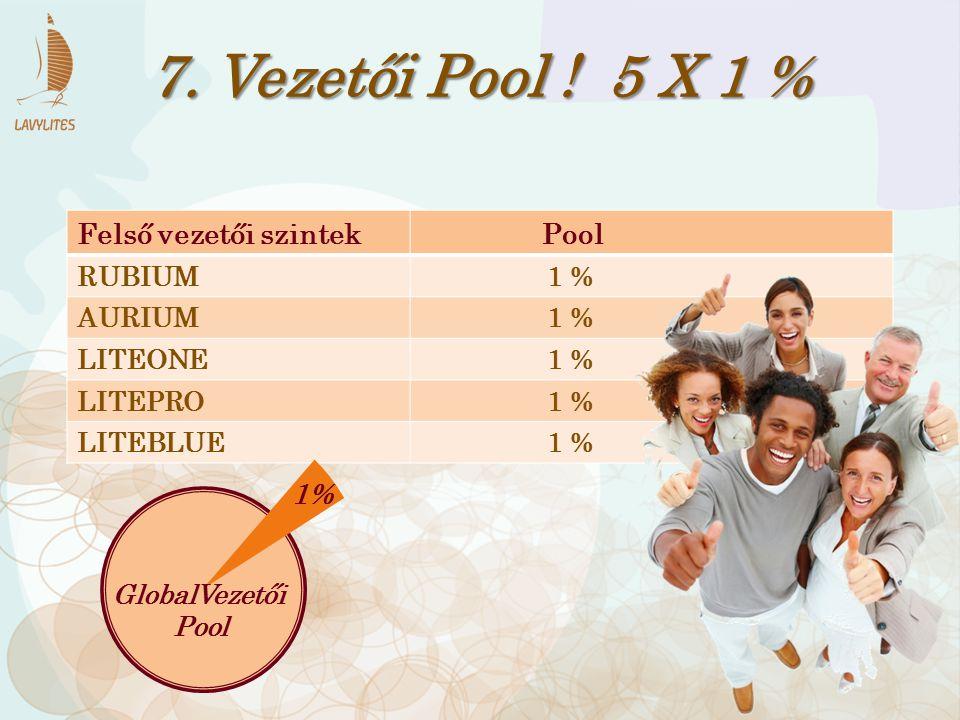 Felső vezetői szintek Pool RUBIUM 1 % AURIUM 1 % LITEONE 1 % LITEPRO 1 % LITEBLUE 1 % 7. Vezetői Pool ! 5 X 1 % 1% GlobalVezetői Pool