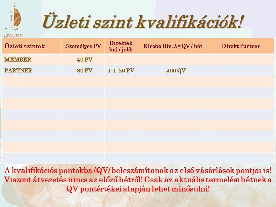 Üzleti szintek Személyes PV Direktek bal / jobb Kisebb Bin. ág QV / hétDirekt Partner MEMBER 40 PV PARTNER 80 PV1-1 80 PV 400 QV Üzleti szint kvalifik