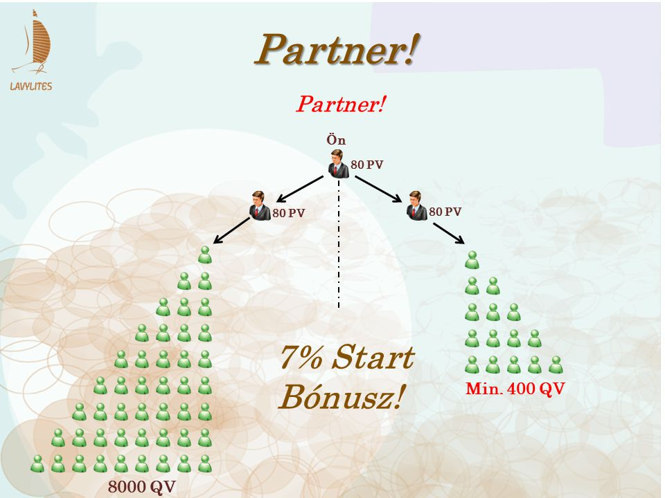 80 PV Partner! 80 PV 7% Start Bónusz! 8000 QV Min. 400 QV Partner! Ön