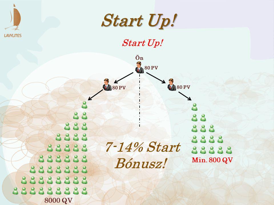 80 PV Start Up! 80 PV 7-14% Start Bónusz! 8000 QV Min. 800 QV Start Up! Ön