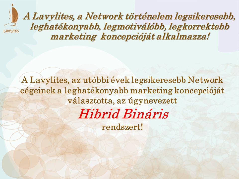 A Lavylites, a Network történelem legsikeresebb, leghatékonyabb, legmotiválóbb, legkorrektebb marketing koncepcióját alkalmazza! A Lavylites, az utóbb