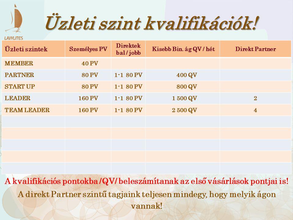 Üzleti szintek Személyes PV Direktek bal / jobb Kisebb Bin. ág QV / hétDirekt Partner MEMBER 40 PV PARTNER 80 PV1-1 80 PV 400 QV START UP 80 PV1-1 80