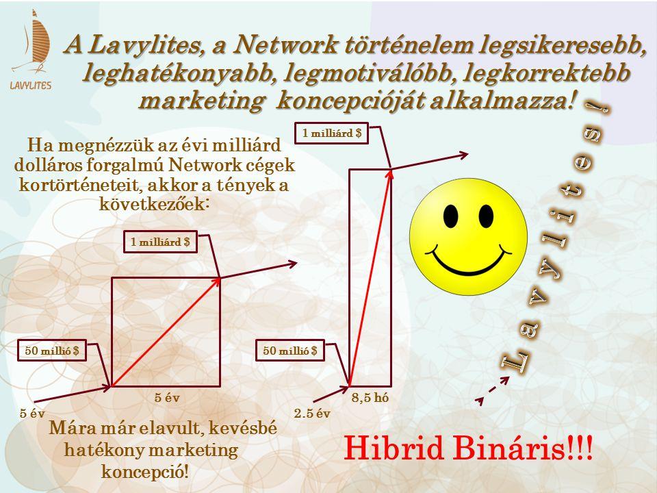 5 év 2.5 év 8,5 hó 50 millió $ 1 milliárd $ Hibrid Bináris!!! Mára már elavult, kevésbé hatékony marketing koncepció! A Lavylites, a Network történele