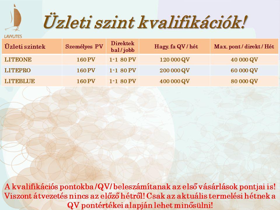 Üzleti szintek Személyes PV Direktek bal / jobb Hagy. fa QV / hétMax. pont / direkt / Hét LITEONE 160 PV1-1 80 PV120 000 QV40 000 QV LITEPRO 160 PV1-1