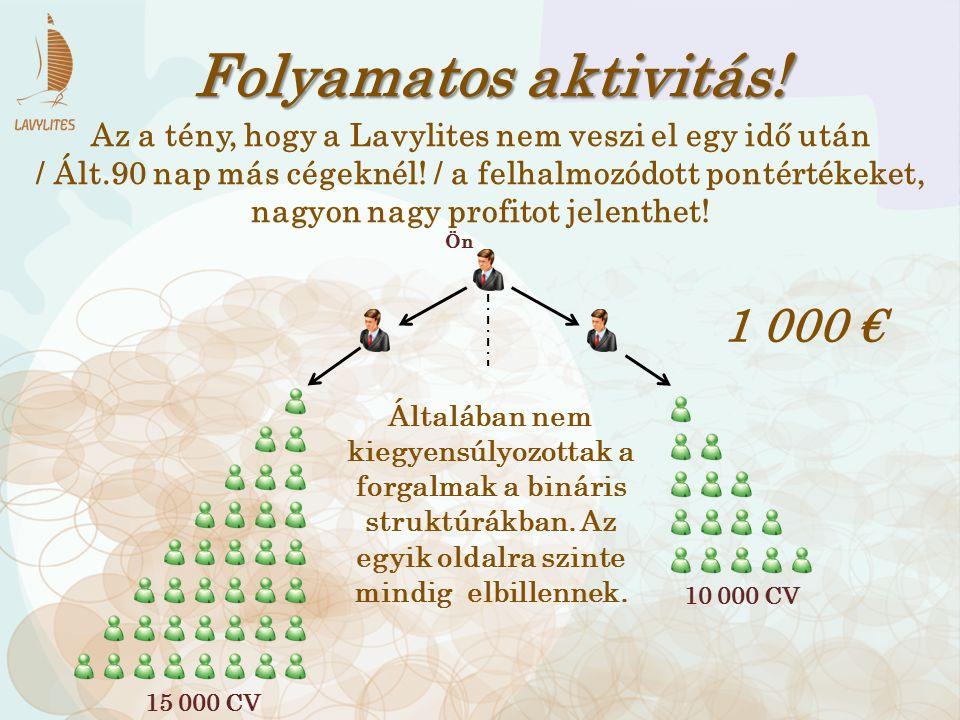 Folyamatos aktivitás! Az a tény, hogy a Lavylites nem veszi el egy idő után / Ált.90 nap más cégeknél! / a felhalmozódott pontértékeket, nagyon nagy p