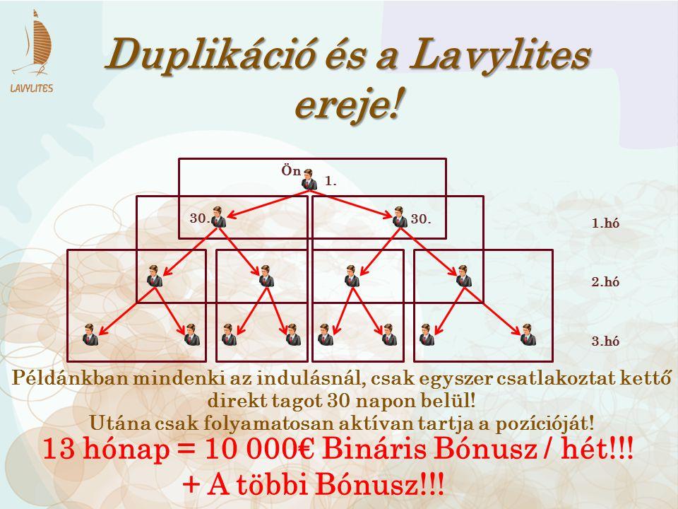 1. 30. 1.hó 2.hó 3.hó 13 hónap = 10 000€ Bináris Bónusz / hét!!! + A többi Bónusz!!! Duplikáció és a Lavylites ereje! Ön Példánkban mindenki az indulá
