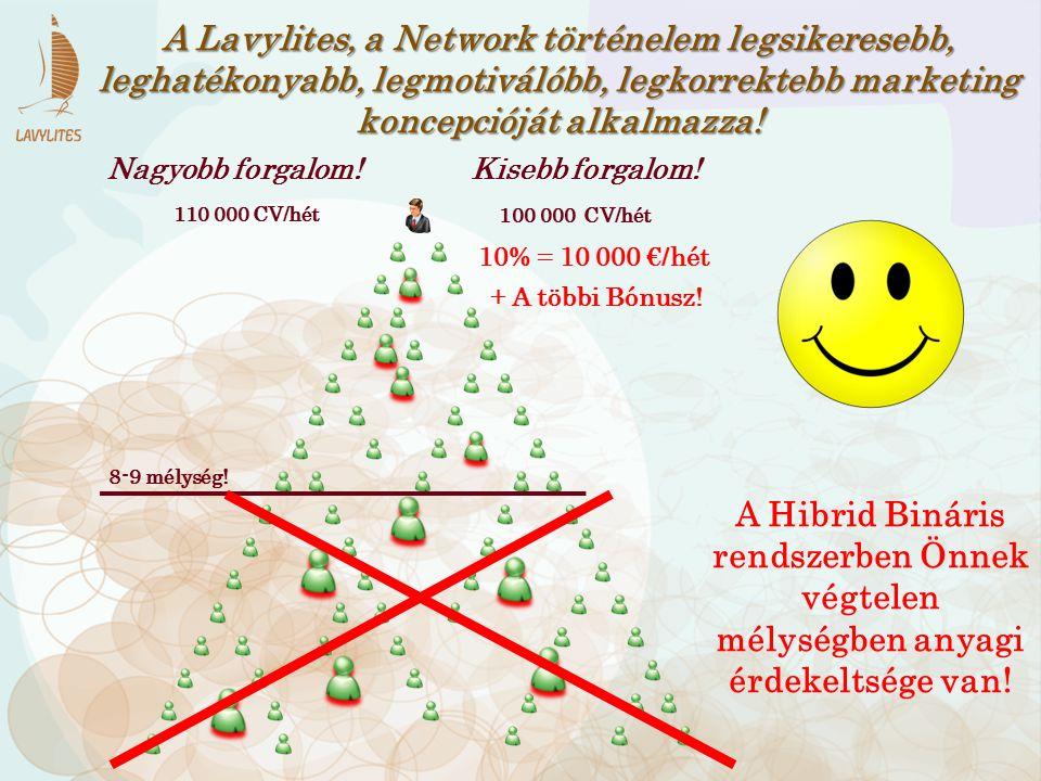 + A többi Bónusz! A Lavylites, a Network történelem legsikeresebb, leghatékonyabb, legmotiválóbb, legkorrektebb marketing koncepcióját alkalmazza! 110