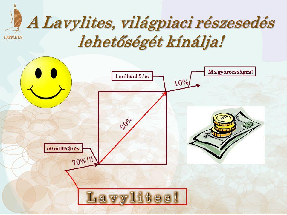 1 milliárd $ / év 50 millió $ / év A Lavylites, világpiaci részesedés lehetőségét kínálja! Magyarországra!