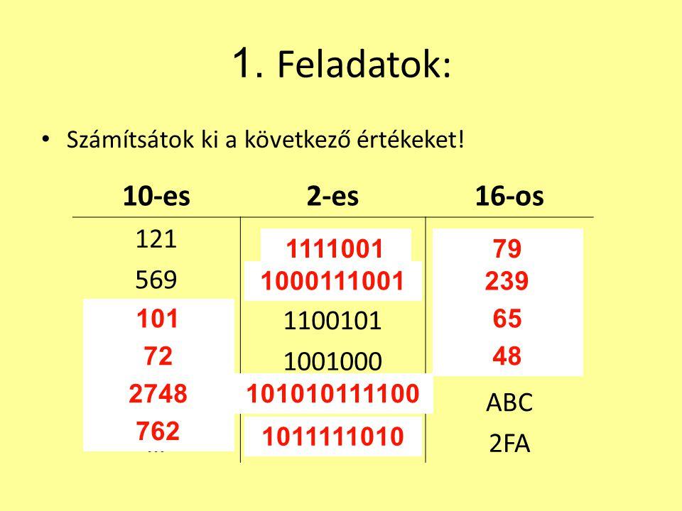 1. Feladatok: Számítsátok ki a következő értékeket! 10-es2-es16-os 121…… 569…… …1100101… …1001000… ……ABC ……2FA 111100179 1000111001239 10165 7248 2748