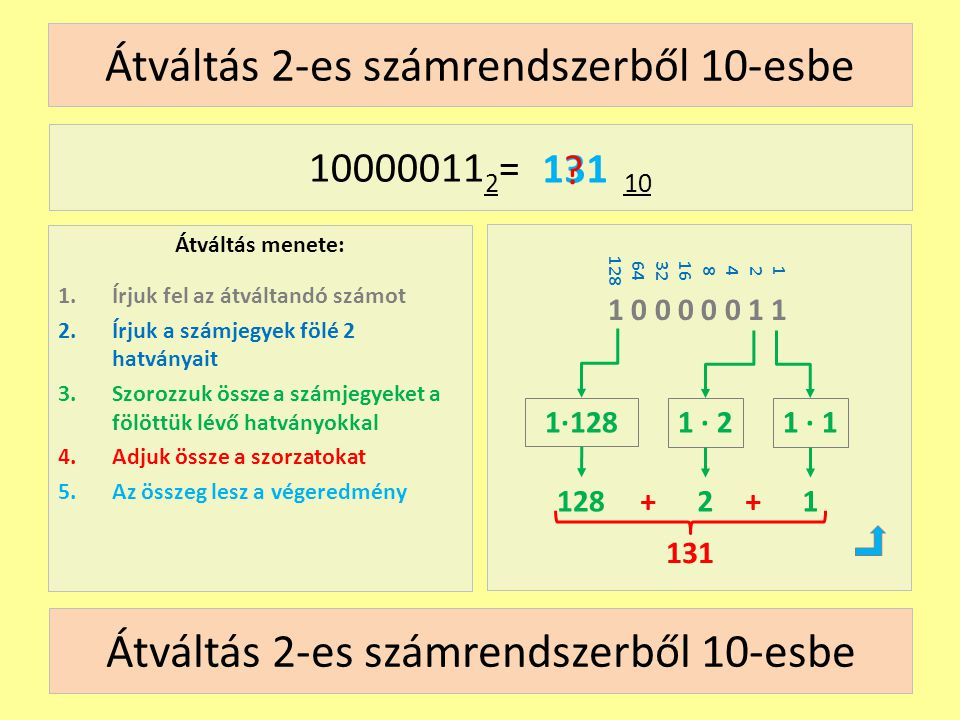 18 64 Átváltás 8-as számrendszerből 10-esbe Átváltás menete: 1.Írjuk fel az átváltandó számot 2.Írjuk a számjegyek fölé 8 hatványait 3.Szorozzuk össze a számjegyeket a fölöttük lévő hatványokkal 4.Adjuk össze a szorzatokat 5.Az összeg lesz a végeredmény 203 8 = 10 2 0 3 128 2∙643 ∙ 1 131 .